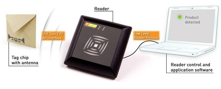 """RFID technológia – vezeték nélküli """"mágia"""""""